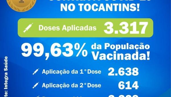SOMOS O PRIMEIRO LUGAR EM VACINAÇÃO CONTRA A COVID-19 NO TOCANTINS!